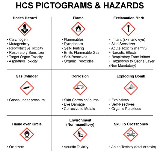infographic of hazards
