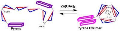 2007_OL_zinc sensor