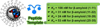 2019_General Method for Peptide Binding
